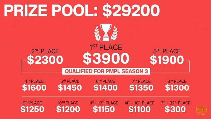 PMCO Spring Split Bangladesh Prize pool