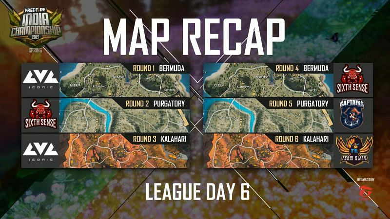 Free Fire India Championship 2021 League day 6 map results