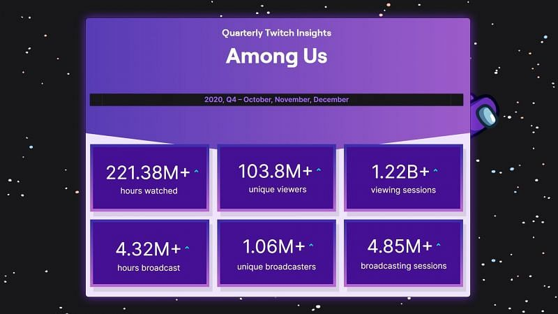 (Image via Innersloth) Among Us managed to attract a massive Twitch following