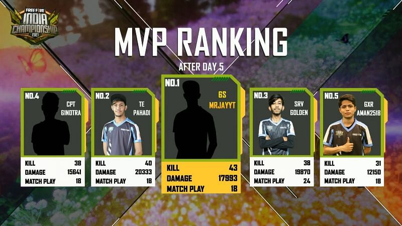 MVP ranking after day 5
