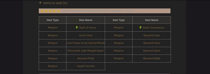 The pool of 5-star weapons that can be obtained from the Epitome Invocation Banner