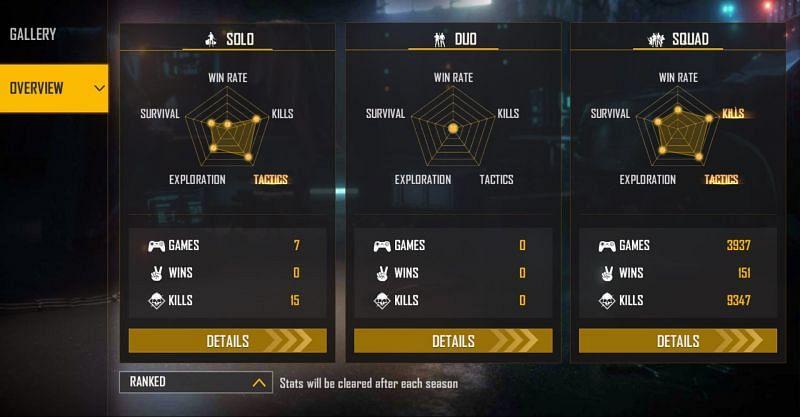 BNL's ranked stats