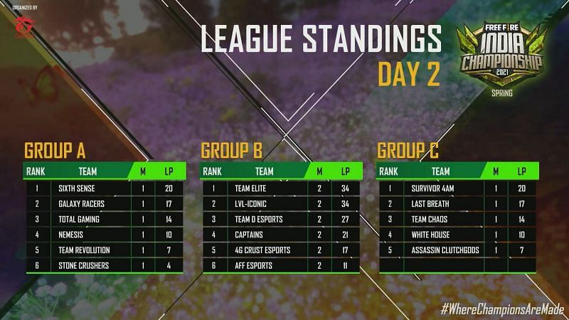 League standings after day 2