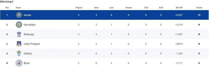 Vijay Hazare Trophy Elite Group C Points Table [P/C: BCCI]