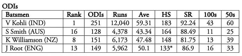Kohli is the clear winner.