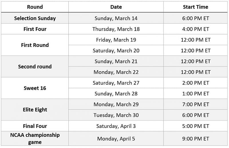 March Madness 2021 complete schedule and dates