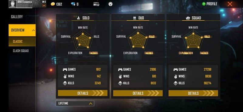 SK Sabir Boss' lifetime stats in Free Fire