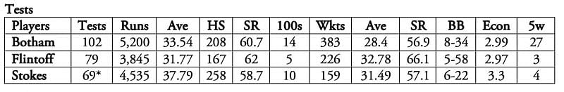 Clearly, Ian Botham was a frontline bowler whereas Ben Stokes is a batting all-rounder.