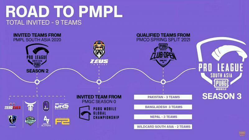 Road to PMPL season 3