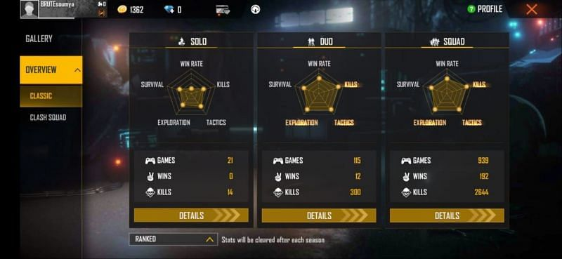 SK Sabir Boss' ranked stats in Free Fire