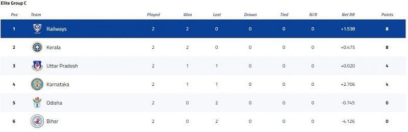 Vijay Hazare Trophy Elite Group C Points Table [P/C: BCCI]