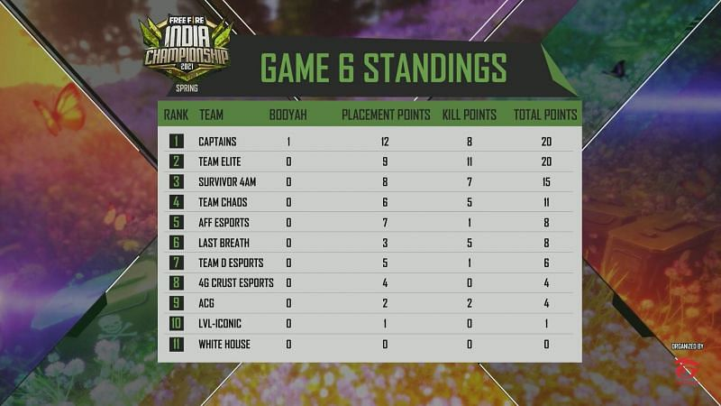 Free Fire India Championship 2021 League day 4 standings
