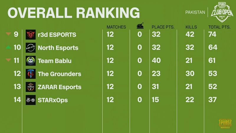 PMCO Spring split 2021 Finals Overall standings after day 3