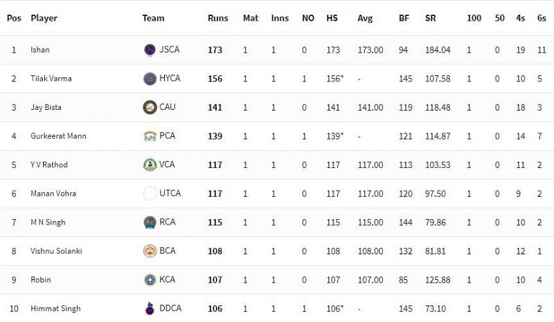 Vijay Hazare Trophy 2021 Highest Run-scorers [P/C: BCCI]