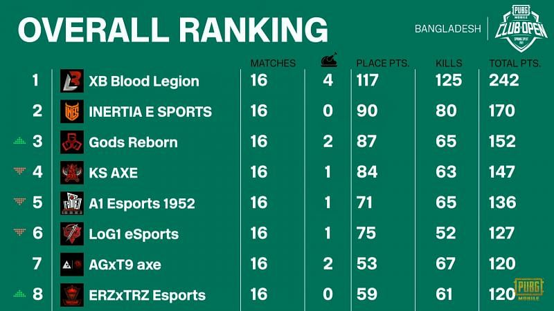 PMCO Spring split 2021 Bangladesh Finals overall standings after day 4