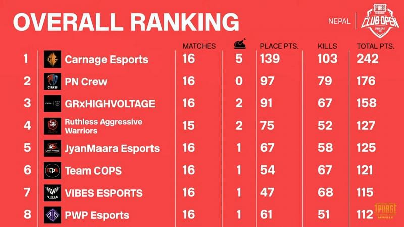 PMCO Spring split 2021 Nepal Finals Overall standings after day 4