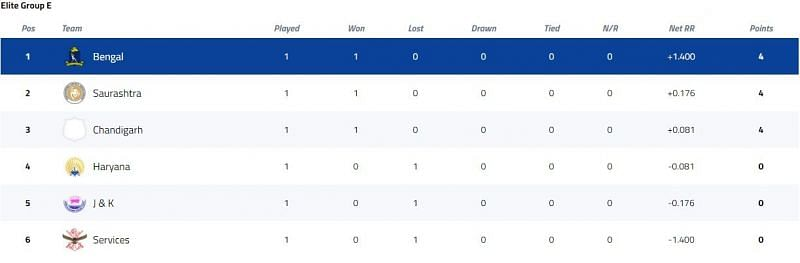 Vijay Hazare Trophy Elite Group E Points Table [P/C: BCCI]