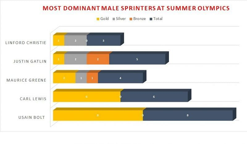 Most Dominant Male Sprinters At Summer Olympics