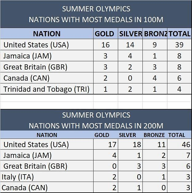 Summer Olympics: Nations With Most Medals In Individual Sprint Events