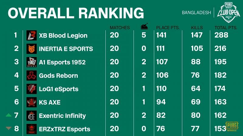 PMCO Spring split 2021 Bangladesh Finals overall standings