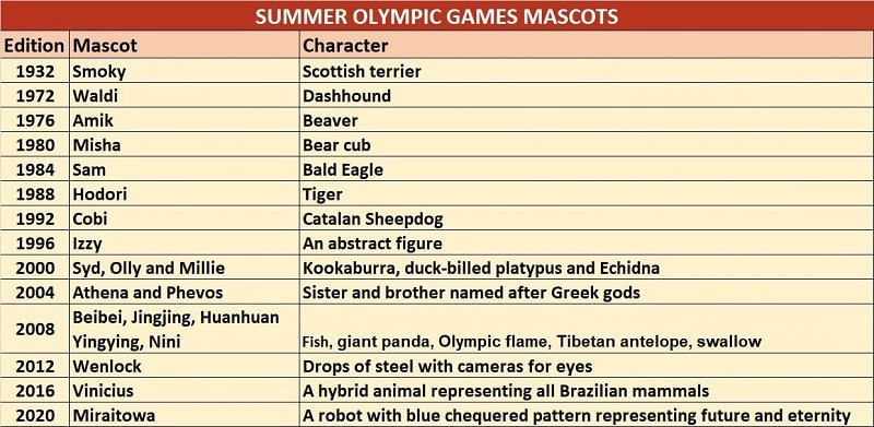 Summer Olympic Mascots Throughout The Years