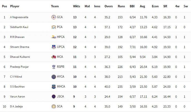 Vijay Hazare Trophy 2021 Highest Wicket-takers [P/C: BCCI]
