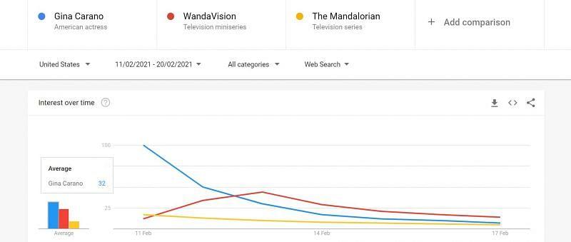 Web Search comparison (Image Via Google Trends)