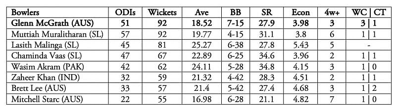 McGrath, with 71 wickets, is the highest wicket-taker in World Cup history.