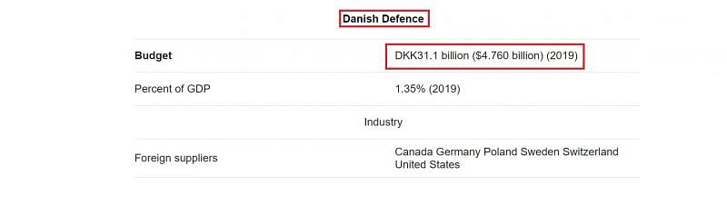 Danish Defence budget (Image Via Wikipedia)