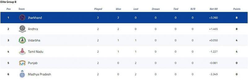 Vijay Hazare Trophy Elite Group B Points Table [P/C: BCCI]