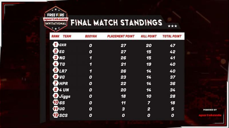 Group A League stage overall standings