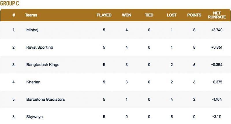 Barcelona T10 League Group C Points Table
