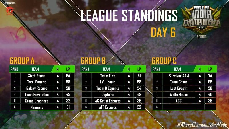 League standing after day 6