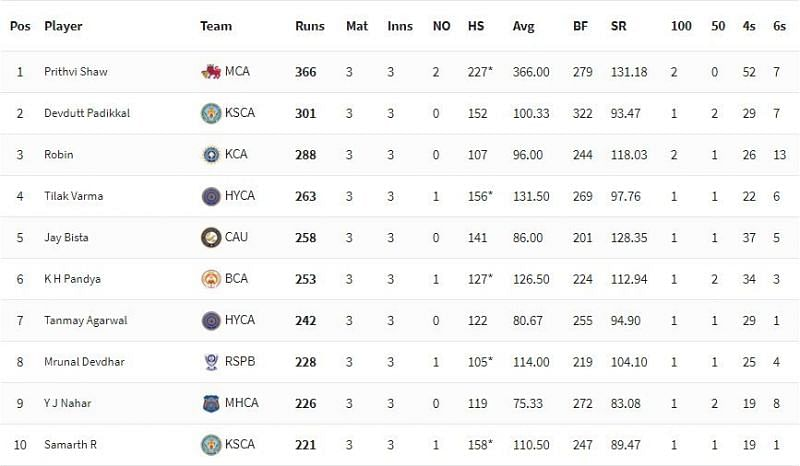 Vijay Hazare Trophy 2021 Highest Run-scorers [P/C: BCCI]