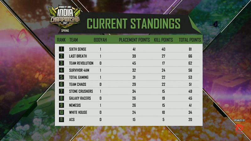 Free Fire India Championship 2021 league day 5 Overall standings