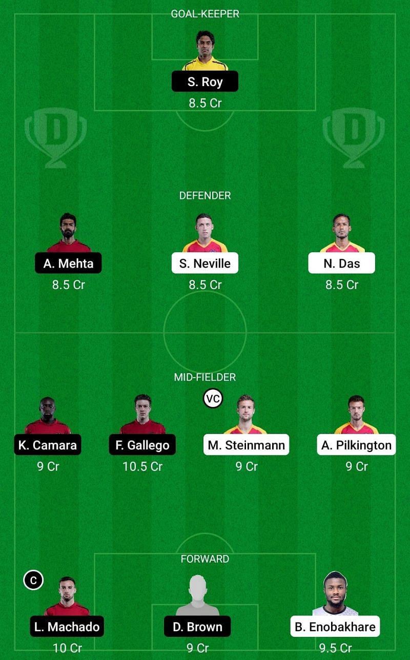Dream11 Fantasy suggestions for the ISL clash between SC East Bengal and NorthEast United FC
