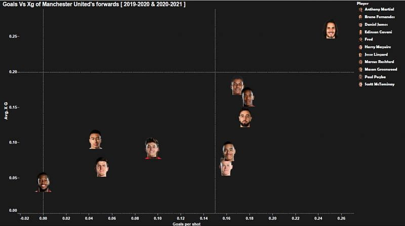 Average XG vs Goals per shot of Manchester United