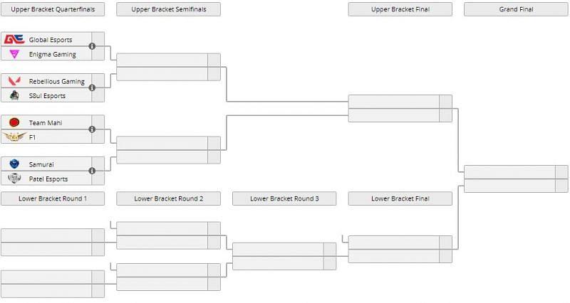 Tournament bracket for Valorant Invitational Season 3, Image by Liquipedia.net