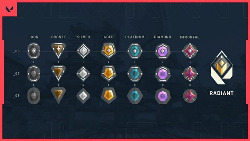 All the ranks in Valorant (Image via Riot Games)