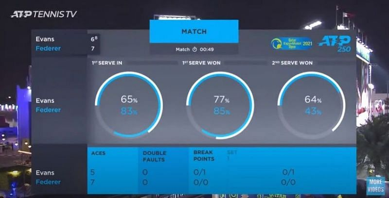 Set 1 of Roger Federer vs Dan Evans in numbers