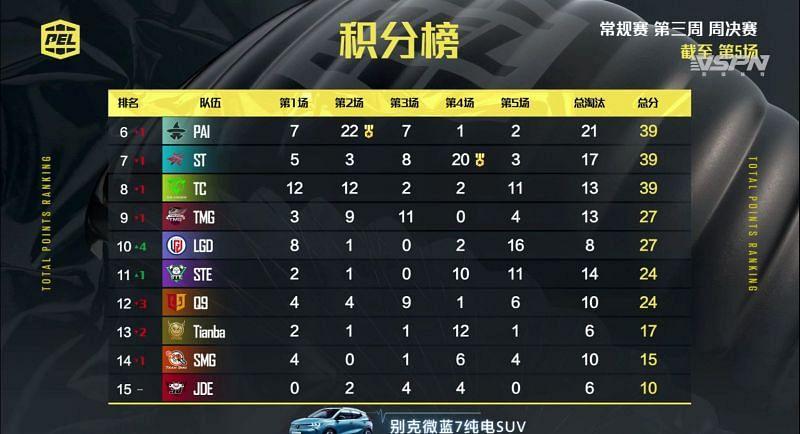PEL 2021 Season 1 week 2 day 3 Overall standings