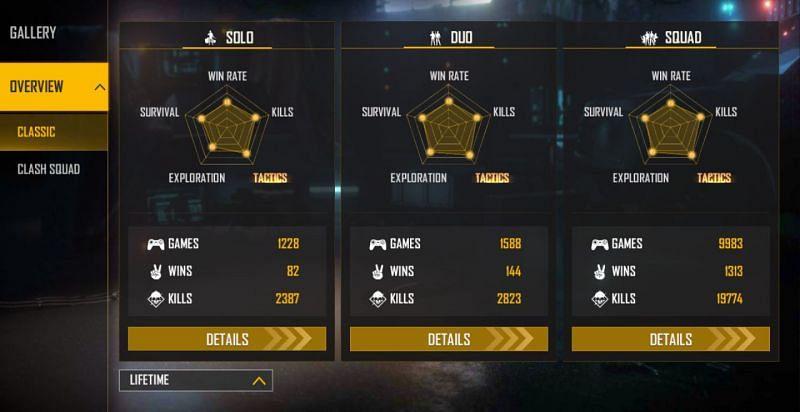 Insta Gamer's lifetime stats