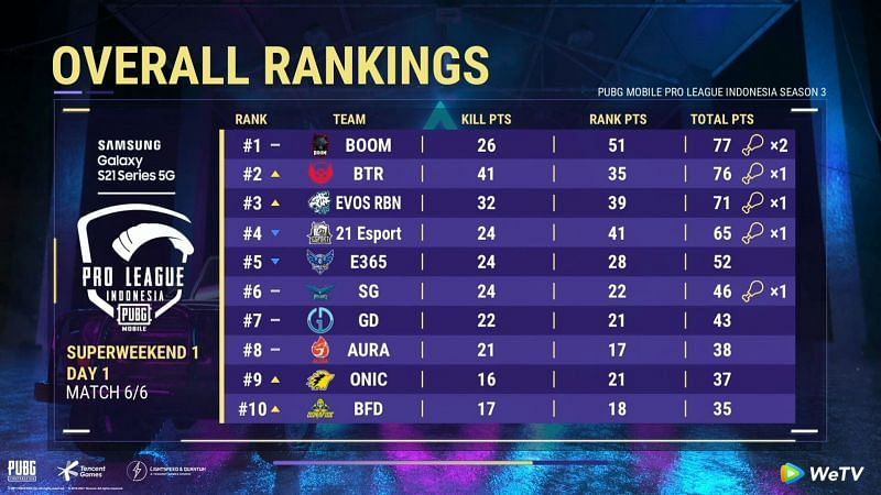 PMPL Season 3 Indonesia superweekend 1 day 1 overall standings