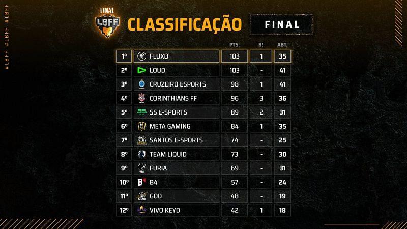 Liga Brasileira de Free Fire 4 Grand Finals overall standings