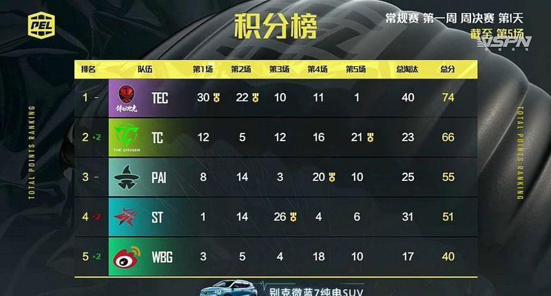 PEL 2021 Season 1 week 1 day 3 (weekly finals day 1) Overall standings