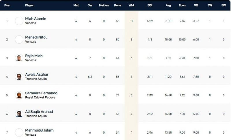 Venice T10 League Highest Wicket-takers