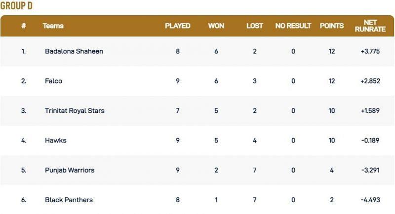 Barcelona T10 League Group D Points Table