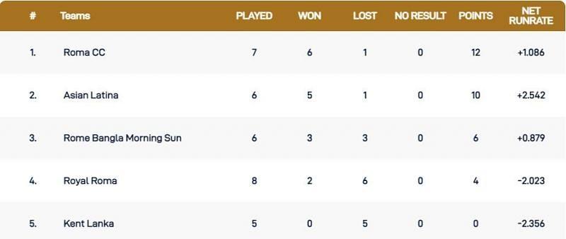 Rome T10 League Points Table