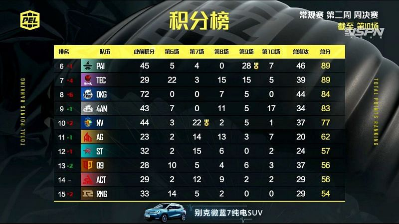 PEL 2021 Season 1 week 2 day 4 Overall standings