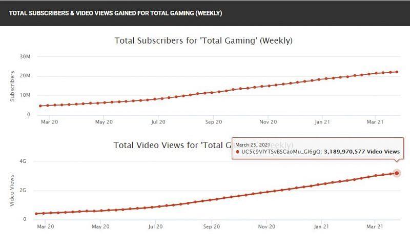 His total subscribers and views (Image Via Socialblade)